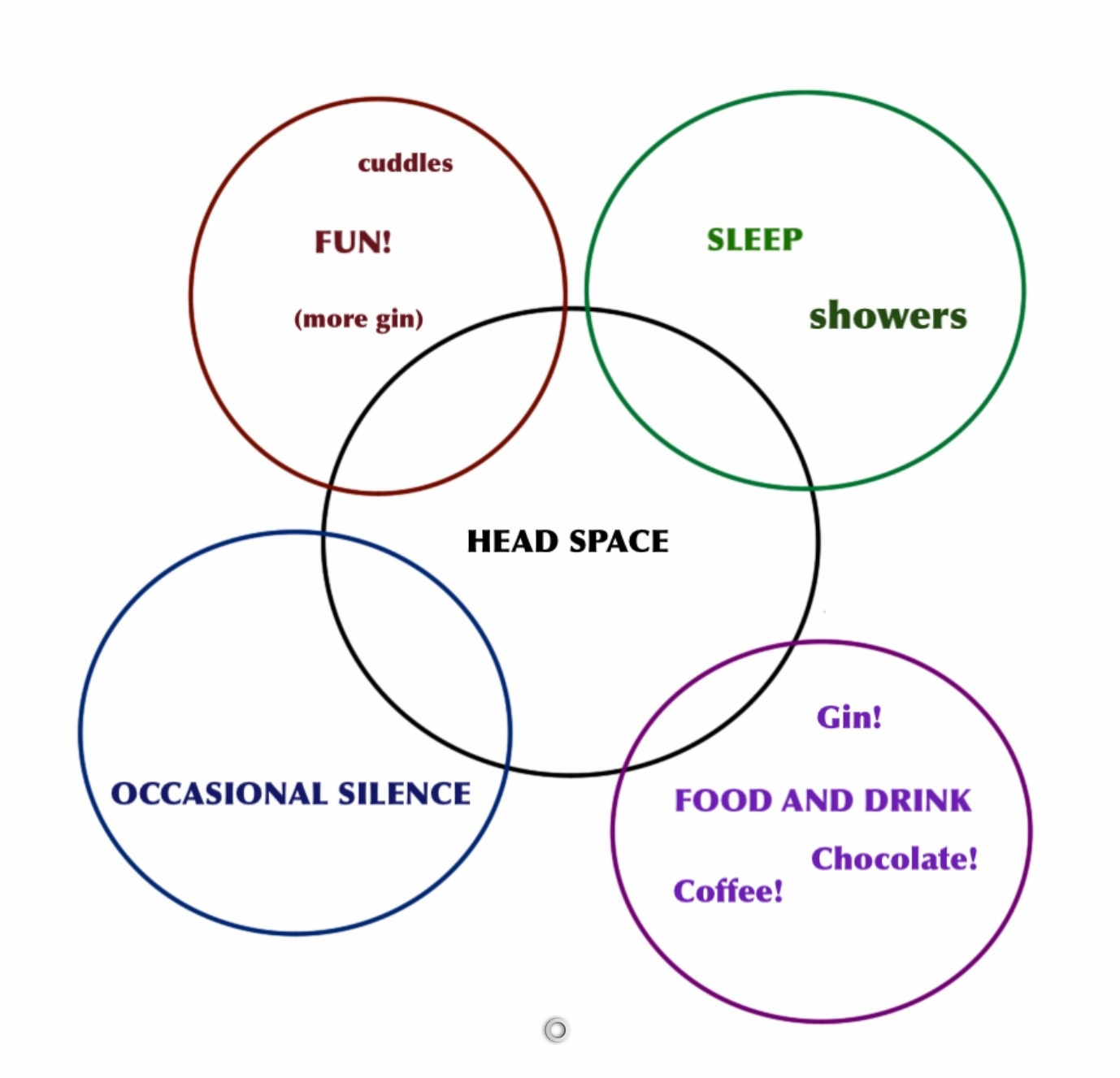 Sleep the malcontented mother the venn diagram one pooptronica